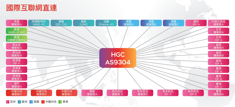 HGC_IG_IP_Transit_TC.png